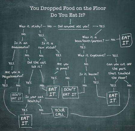 Dropped-food-chart