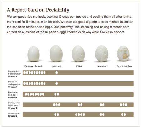 Hard boiled egg chart